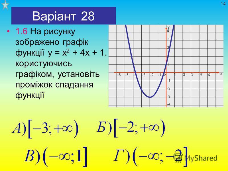 Варіант 28 1.6 На рисунку зображено графік функції у = х 2 + 4х + 1. користуючись графіком, установіть проміжок спадання функції 14