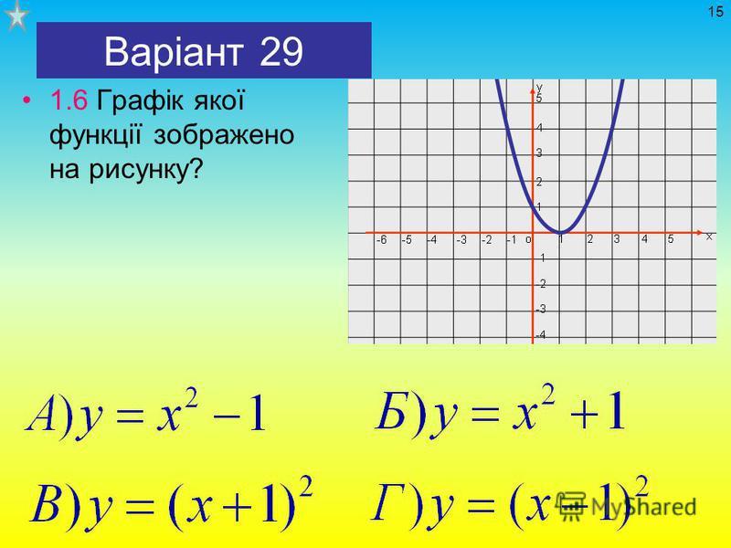 Варіант 29 1.6 Графік якої функції зображено на рисунку? 15