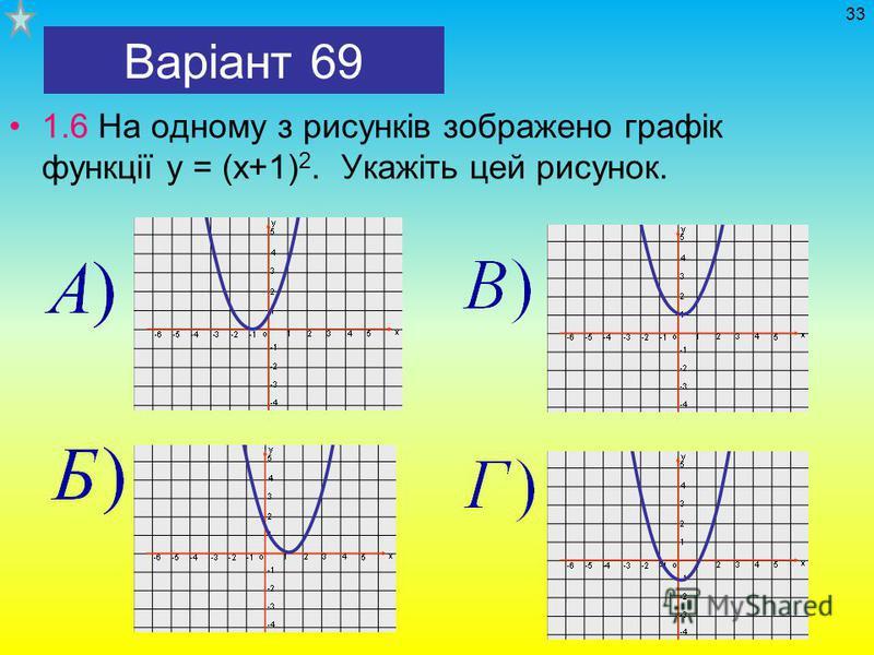 Варіант 69 1.6 На одному з рисунків зображено графік функції у = (х+1) 2. Укажіть цей рисунок. 33