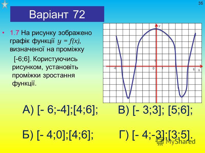 Варіант 72 1.7 На рисунку зображено графік функції у = f(x), визначеної на проміжку [-6;6]. Користуючись рисунком, установіть проміжки зростання функції. 35 А) [- 6;-4];[4;6]; Б) [- 4;0];[4;6]; В) [- 3;3]; [5;6]; Г) [- 4;-3];[3;5]. 0 1 1 -6 У Х 6