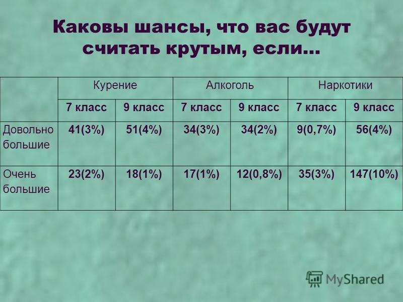 Каковы шансы, что вас будут считать крутым, если… Курение АлкогольНаркотики 7 класс 9 класс 7 класс 9 класс 7 класс 9 класс Довольно большие 41(3%)51(4%)34(3%)34(2%)9(0,7%)56(4%) Очень большие 23(2%)18(1%)17(1%)12(0,8%)35(3%)147(10%)