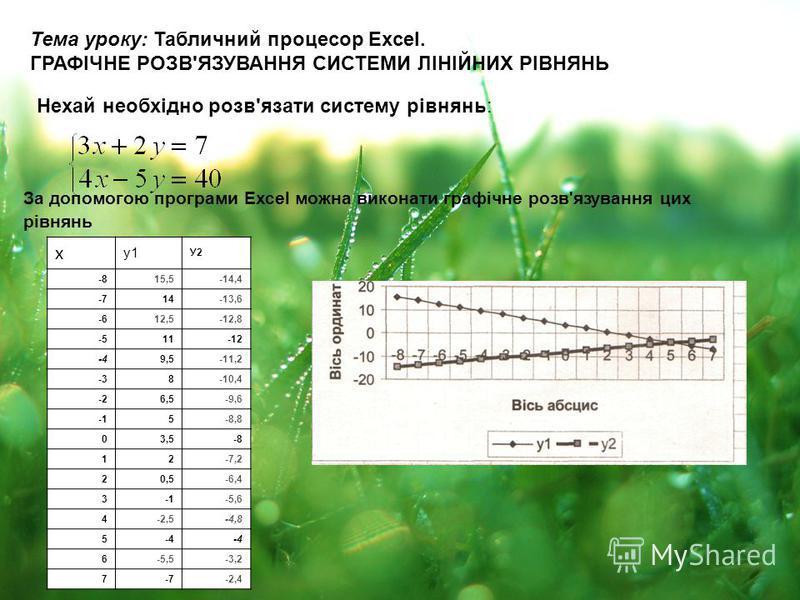 Тема уроку: Табличний процесор Excel. ГРАФІЧНЕ РОЗВ'ЯЗУВАННЯ СИСТЕМИ ЛІНІЙНИХ РІВНЯНЬ Нехай необхідно розв'язати систему рівнянь: За допомогою програми Ехсеl можна виконати графічне розв'язування цих рівнянь x у1 У2 -815,5-14,4 -714-13,6 -612,5-12,8