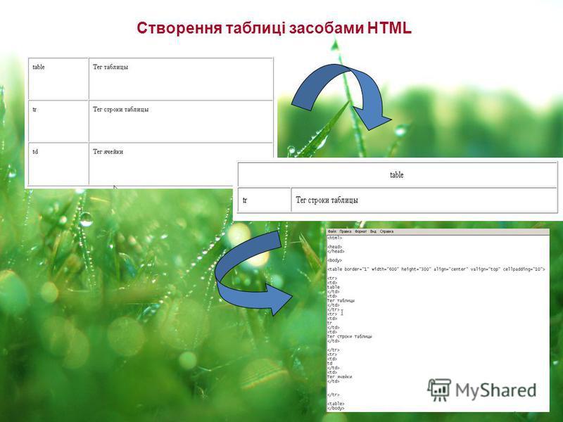 Створення таблиці засобами HTML