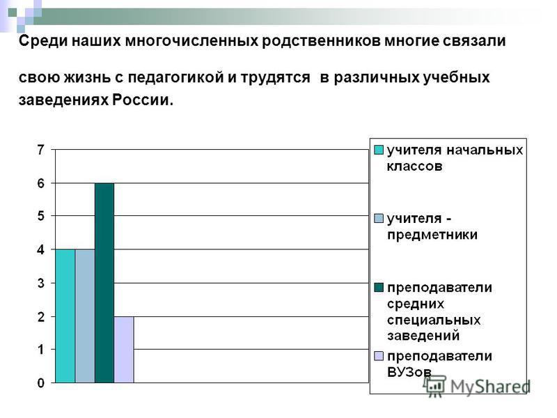 Среди наших многочисленных родственников многие связали свою жизнь с педагогикой и трудятся в различных учебных заведениях России.