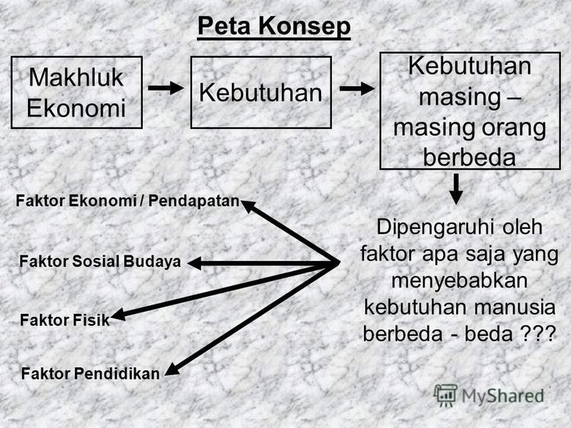 Makhluk Ekonomi Kebutuhan Kebutuhan masing – masing orang berbeda Peta Konsep Dipengaruhi oleh faktor apa saja yang menyebabkan kebutuhan manusia berbeda - beda ??? Faktor Ekonomi / Pendapatan Faktor Pendidikan Faktor Fisik Faktor Sosial Budaya