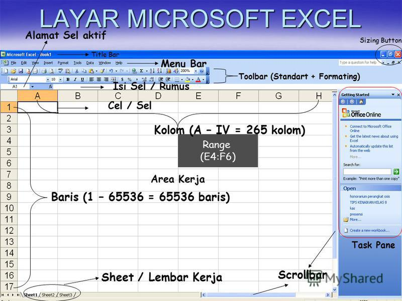 LAYAR MICROSOFT EXCEL Title Bar Menu Bar Toolbar (Standart + Formating) Sizing Button Task Pane Area Kerja Cel / Sel Baris (1 – 65536 = 65536 baris) Scrollbar Isi Sel / Rumus Alamat Sel aktif Sheet / Lembar Kerja Range (E4:F6) Kolom (A – IV = 265 kol