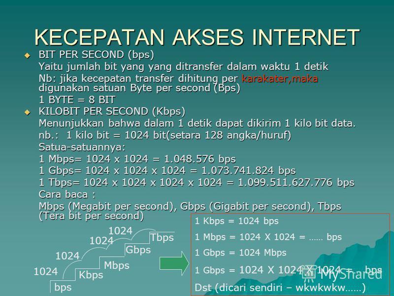 KECEPATAN AKSES INTERNET BIT PER SECOND (bps) BIT PER SECOND (bps) Yaitu jumlah bit yang yang ditransfer dalam waktu 1 detik Nb: jika kecepatan transfer dihitung per karakater,maka digunakan satuan Byte per second (Bps) 1 BYTE = 8 BIT KILOBIT PER SEC