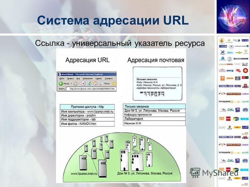 Ссылка - универсальный указатель ресурса Система адресации URL