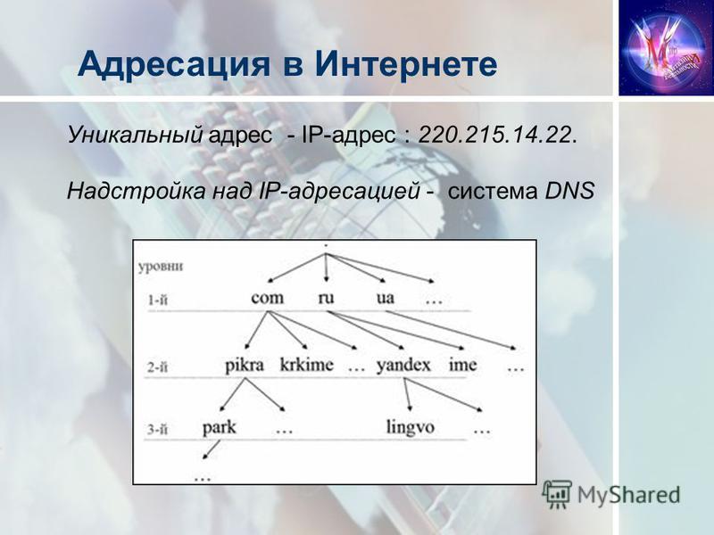 Уникальный адрес - IP-адрес : 220.215.14.22. Адресация в Интернете Надстройка над IP-адресацией - система DNS