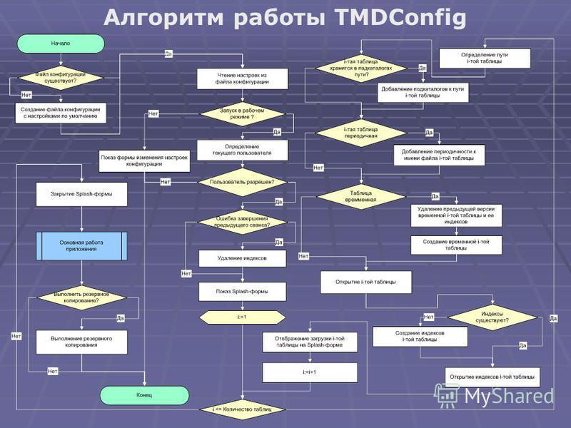 Алгоритм работы TMDConfig