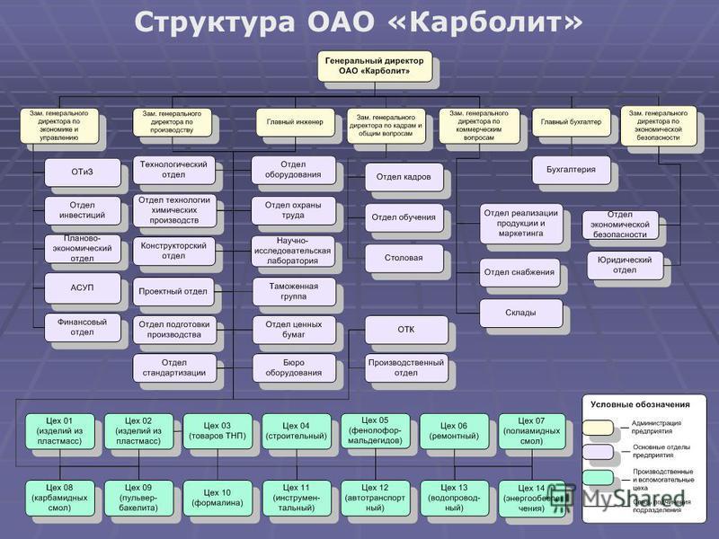 Структура ОАО «Карболит»