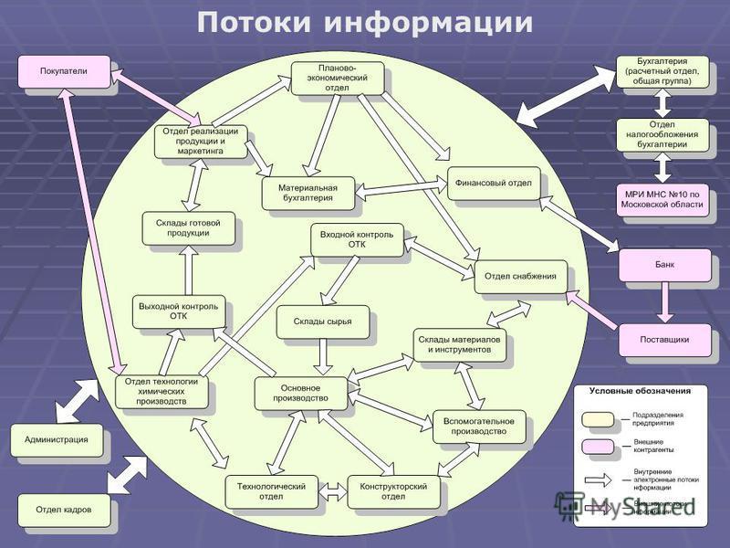 Потоки информации