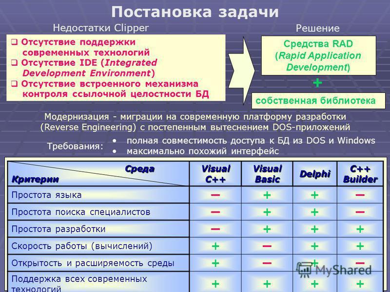 Постановка задачи Недостатки Clipper Отсутствие поддержки современных технологий Отсутствие IDE (Integrated Development Environment) Отсутствие встроенного механизма контроля ссылочной целостности БД Модернизация - миграции на современную платформу р