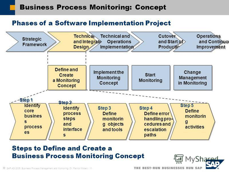 SAP AG 2005, Business Process Management and Monitoring, Dr. Patrick Möbert / 11 Business Process Monitoring: Concept Step 1 Identify core busines s process es Step 2 Identify process steps and interface s Step 3 Define monitorin g objects and tools