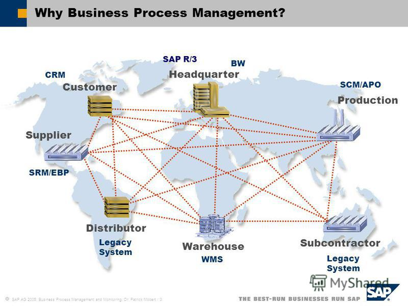 SAP AG 2005, Business Process Management and Monitoring, Dr. Patrick Möbert / 3 Why Business Process Management? Customer Distributor Warehouse Supplier Subcontractor Production Headquarter SAP R/3 CRM SCM/APO SRM/EBP WMS BW Legacy System