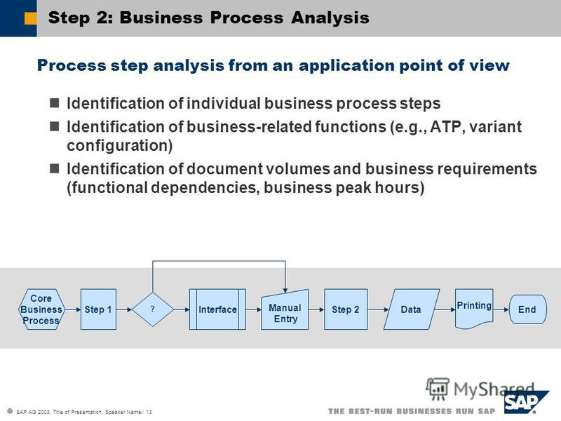 SAP AG 2003, Title of Presentation, Speaker Name / 13 Step 2: Business Process Analysis Process step analysis from an application point of view Identification of individual business process steps Identification of business-related functions (e.g., AT