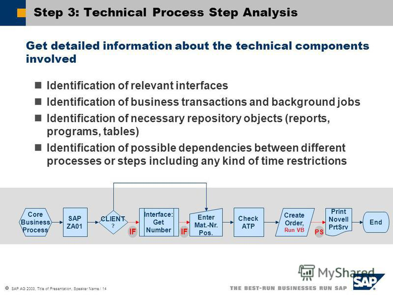 SAP AG 2003, Title of Presentation, Speaker Name / 14 Step 3: Technical Process Step Analysis Get detailed information about the technical components involved Identification of relevant interfaces Identification of business transactions and backgroun