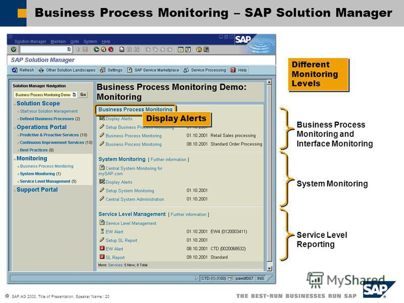 SAP AG 2003, Title of Presentation, Speaker Name / 20 Business Process Monitoring – SAP Solution Manager Business Process Monitoring and Interface Monitoring System Monitoring Service Level Reporting Different Monitoring Levels Display Alerts