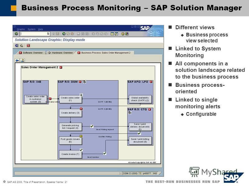 SAP AG 2003, Title of Presentation, Speaker Name / 21 Business Process Monitoring – SAP Solution Manager Different views Business process view selected Linked to System Monitoring All components in a solution landscape related to the business process