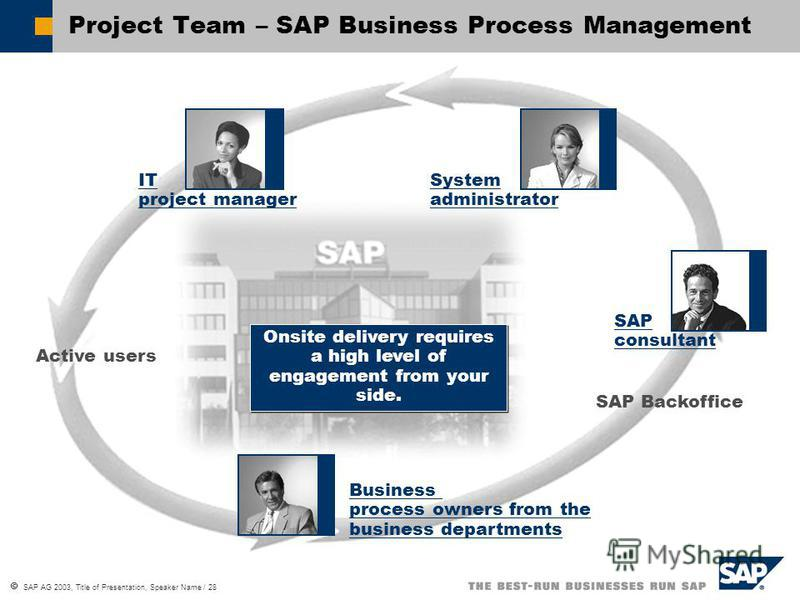 SAP AG 2003, Title of Presentation, Speaker Name / 28 SAP consultant Business process owners from the business departments IT project manager System administrator Active users SAP Backoffice On­site delivery requires a high level of engagement from y
