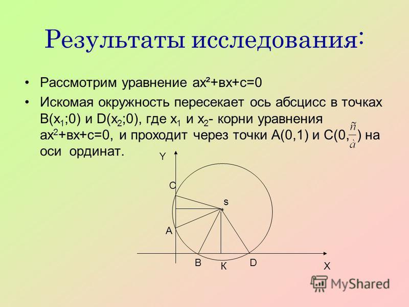 Результаты исследования: Рассмотрим уравнение ах²+вх+с=0 Искомая окружность пересекает ось абсцисс в точках В(х 1 ;0) и D(х 2 ;0), где х 1 и х 2 - корни уравнения ах 2 +вх+с=0, и проходит через точки А(0,1) и С(0, ) на оси ординат. * С А ВD s К Y X
