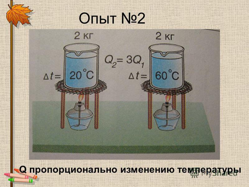 Опыт 2 Q пропорционально изменению температуры