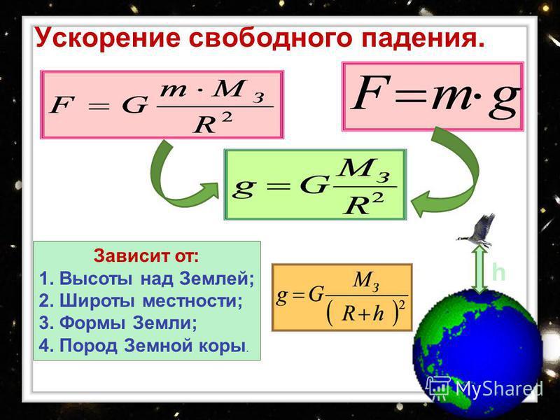 Ускорение свободного падения. Зависит от: 1. Высоты над Землей; 2. Широты местности; 3. Формы Земли; 4. Пород Земной коры. h