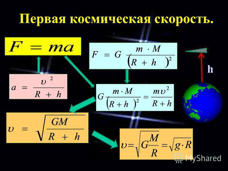. Первая космическая скорость. h