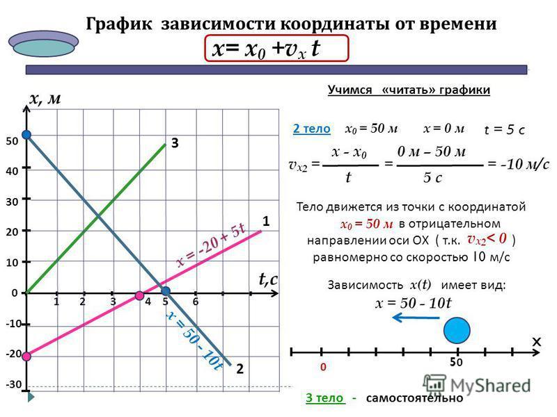 3 График зависимости координаты от времени х= х=х 0 х 0 21 -30 -20 -10 0 50 40 30 20 10 1 65 х, м t,с 4 2 3 Учимся «читать» графики 1 тело х 0 = - 20 мг = 0 м t = 4 c 0 м – (-20 м) t v x 1 = 4 c4 c х - х 0 = = 5 м/с Тело движется из точки с координат