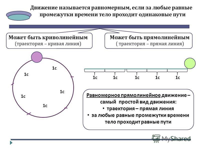 Движение называется равномерным, если за любые равные промежутки времени тело проходит одинаковые пути Может быть криволинейным ( траектория – кривая линия ) Может быть прямолинейным ( траектория – прямая линия ) 1 с Равномерное прямолинейное движени