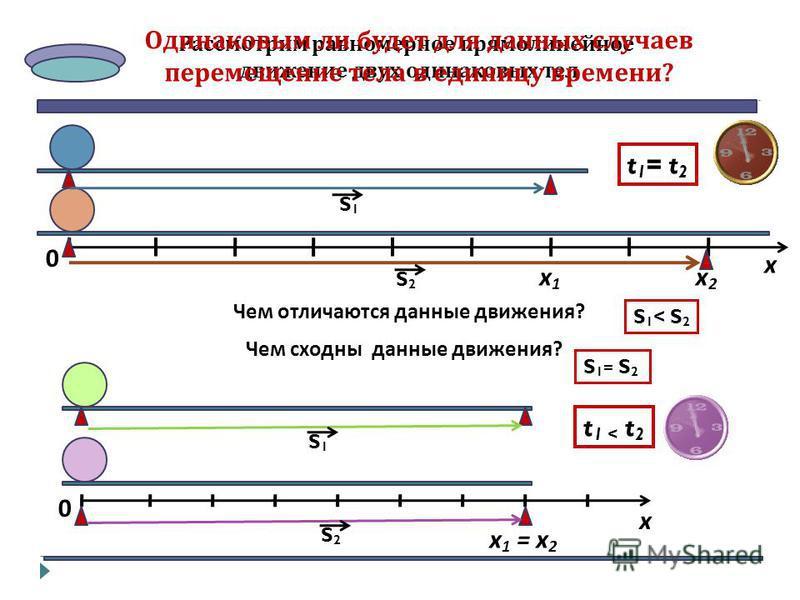 Рассмотрим равномерное прямолинейное движение двух одинаковых тел х 0 х 1 х 1 х 2 х 2 t 1 = t 2 Чем отличаются данные движения? S 1 < S 2 S2S2 S1S1 х 0 х 1 = х 2 t 1 < t 2 Чем сходны данные движения? S2S2 S1S1 S 1 = S 2 Одинаковым ли будет для данных