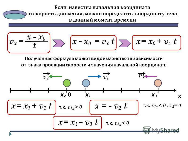 Если известна начальная координата и скорость движения, можно определить координату тела в данный момент времени х - х 0 t v x =х - х 0 = v x t х = х 0 + v x t Полученная формула может видоизменяться в зависимости от знака проекции скорости и значени