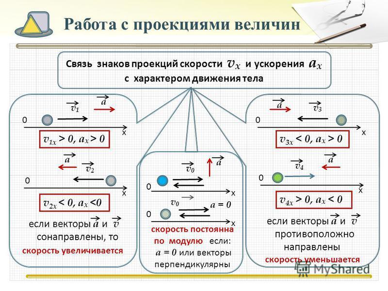 Работа с проекциями величин Связь знаков проекций скорости v x и ускорения а x с характером движения тела v 1 x > 0, а x > 0 v 3x 0 v1v1 а х 0 v2v2 а х 0 v 2x < 0, а x <0 если векторы а и v сонаправлены, то v 4x > 0, a x < 0 v3v3 а х 0 v4v4 а х 0 есл