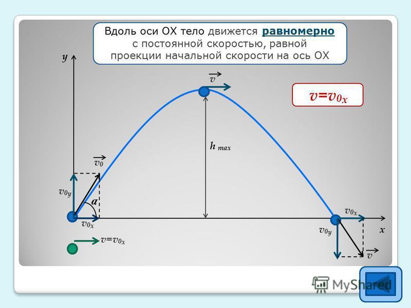 h max y x v 0 x =v 0 cosa Вдоль оси ОХ тело движется равномерно с постоянной скоростью, равной проекции начальной скорости на ось ОХ v0 хv0 х v0v0 v=v 0 х v0yv0y v0 хv0 х v0yv0y v v v 0 x =v 0 cosa v=v 0 х a
