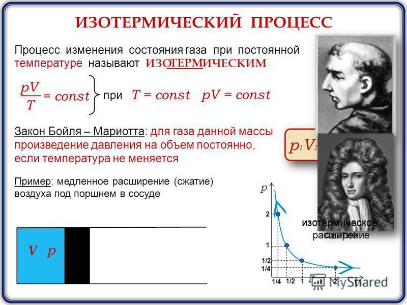 ИЗОТЕРМИЧЕСКИЙ ПРОЦЕСС Процесс изменения состояния газа при постоянной температуре называют ИЗО ИЧЕСКИМ pV T = const при Т = const pV = const V р Пример: медленное расширение (сжатие) воздуха под поршнем в сосуде Закон Бойля – Мариотта: для газа данн