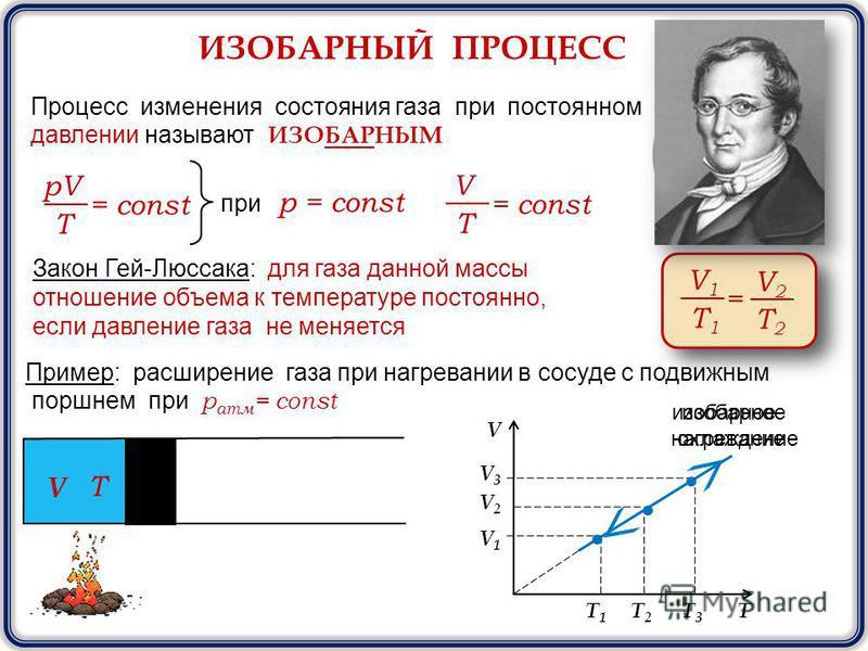 ИЗОБАРНЫЙ ПРОЦЕСС Процесс изменения состояния газа при постоянном давлении называют ИЗОБАРНЫМ pV T = const при р = const V T = const Закон Гей-Люссака: для газа данной массы отношение объема к температуре постоянно, если давление газа не меняется V1