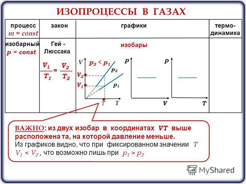 ИЗОПРОЦЕССЫ В ГАЗАХ процесс закон графики термо- динамика m = const р V V T T р р 2 р 2 р 1 р 1 изобары ВАЖНО : из двух изобар в координатах VТ выше расположена та, на которой давление меньше. Из графиков видно, что при фиксированном значении Т V 1 p