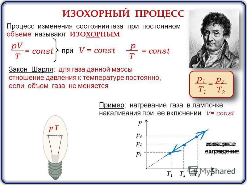 ИЗОХОРНЫЙ ПРОЦЕСС Процесс изменения состояния газа при постоянном объеме называют ИЗОХОРНЫМ pV T = const при V = const p T = const Закон Шарля: для газа данной массы отношение давления к температуре постоянно, если объем газа не меняется р 1 T1T1 = р