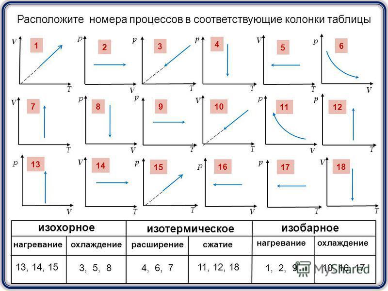 V T V T V T V T V T V T V р V р V р V р V р V р р T р T р T р T р T р T 1 3 2 4 5 6 7 8910 1112 13 14 15 16 17 18 Расположите номера процессов в соответствующие колонки таблицы : изохорное изобарное изотермическое расширение сжатие нагревание охлажде