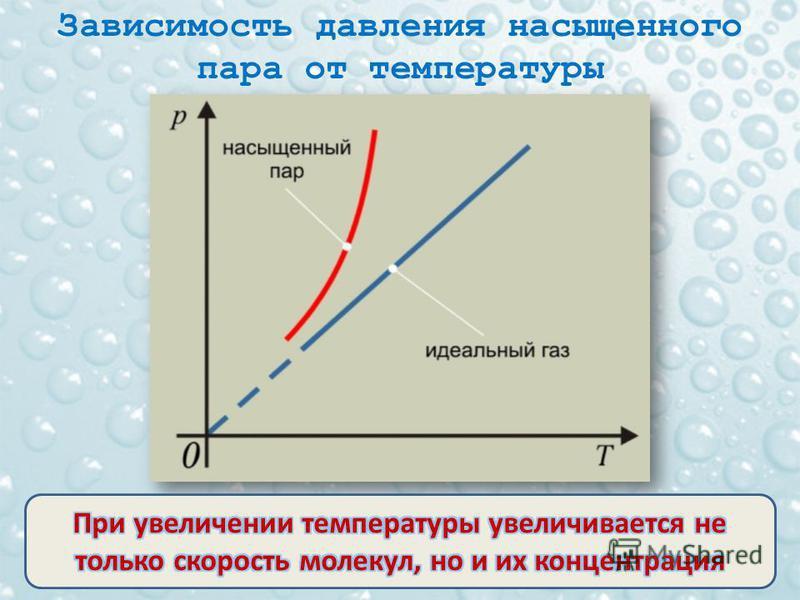 Зависимость давления насыщенного пара от температуры