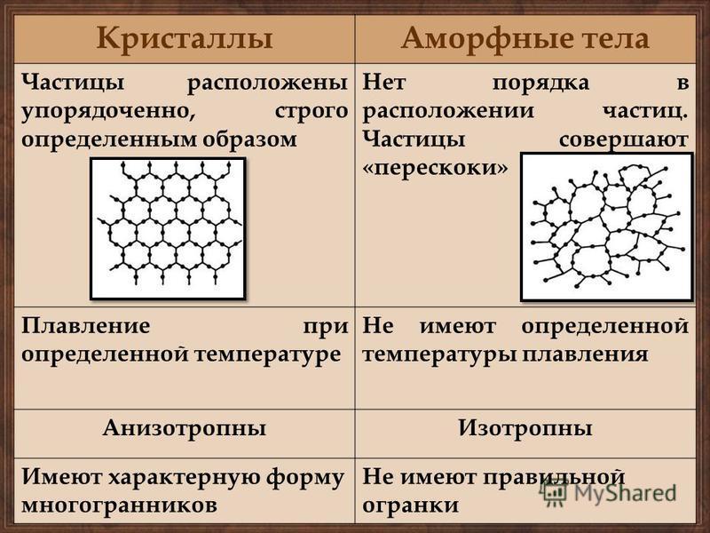 Кристаллы Аморфные тела Частицы расположены упорядоченно, строго определенным образом Нет порядка в расположении частиц. Частицы совершают «перескоки» Плавление при определенной температуре Не имеют определенной температуры плавления Анизотропны Изот