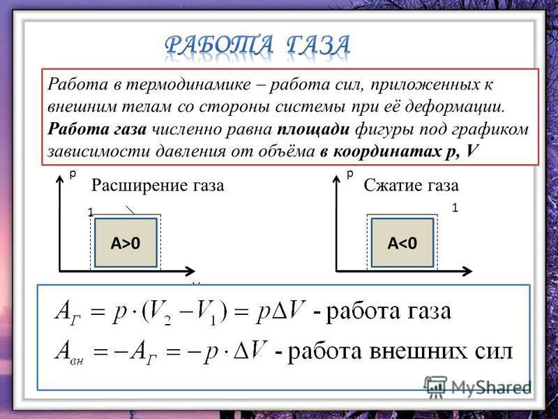 Работа в термодинамике – работа сил, приложенных к внешним телам со стороны системы при её деформации. Работа газа численно равна площади фигуры под графиком зависимости давления от объёма в координатах p, V A>0 p V 1 A<0 p V 1 Расширение газа Сжатие
