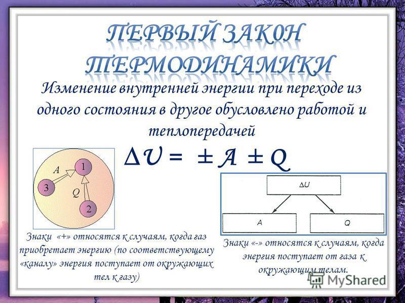 Изменение внутренней энергии при переходе из одного состояния в другое обусловлено работой и теплопередачей U = ± А ± Q Знаки «+» относятся к случаям, когда газ приобретает энергию (по соответствующему «каналу» энергия поступает от окружающих тел к г