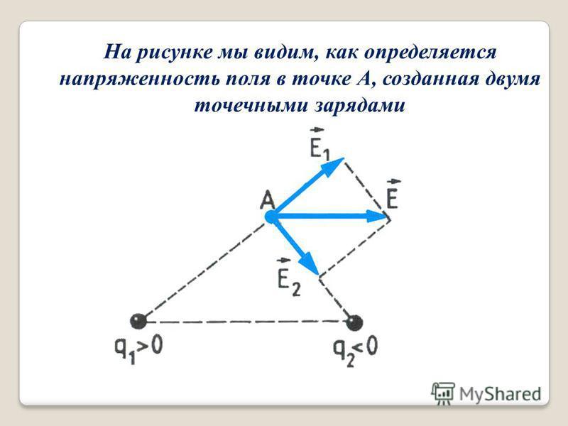 На рисунке мы видим, как определяется напряженность поля в точке А, созданная двумя точечными зарядами