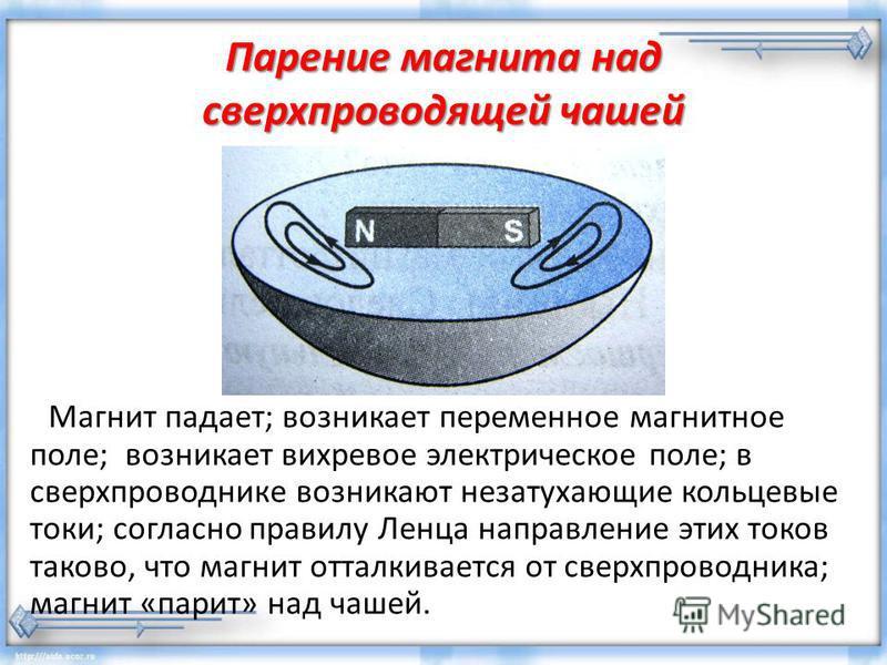 Парение магнита над сверхпроводящей чашей Магнит падает; возникает переменное магнитное поле; возникает вихревое электрическое поле; в сверхпроводнике возникают незатухающие кольцевые токи; согласно правилу Ленца направление этих токов таково, что ма