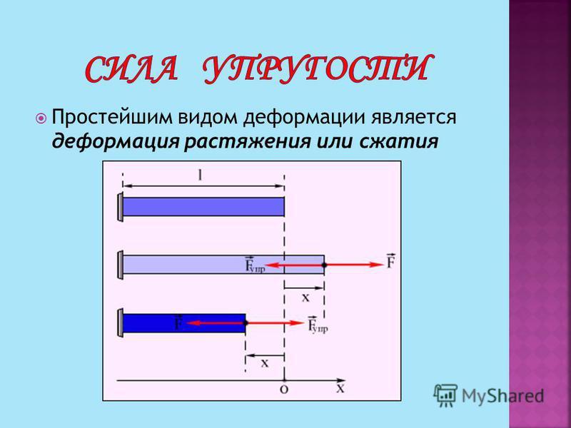 Простейшим видом деформации является деформация растяжения или сжатия