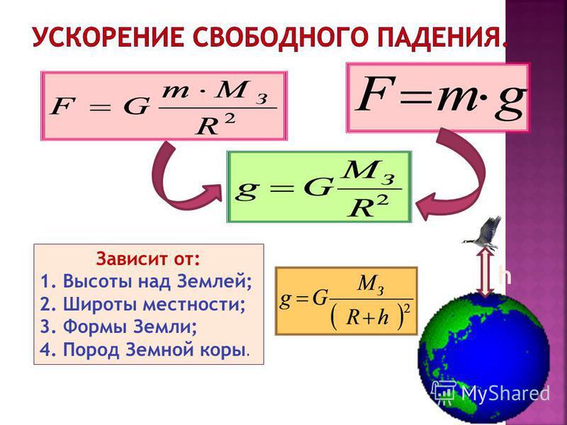Зависит от: 1. Высоты над Землей; 2. Широты местности; 3. Формы Земли; 4. Пород Земной коры. h