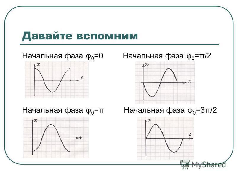 Давайте вспомним Начальная фаза φ 0 =0Начальная фаза φ 0 =π/2 Начальная фаза φ 0 =πНачальная фаза φ 0 =3π/2