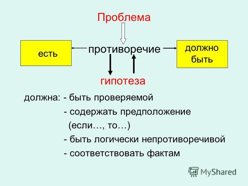 Проблема противоречие гипотеза должна: - быть проверяемой - содержать предположение (если…, то…) - быть логически непротиворечивой - соответствовать фактам есть должно быть