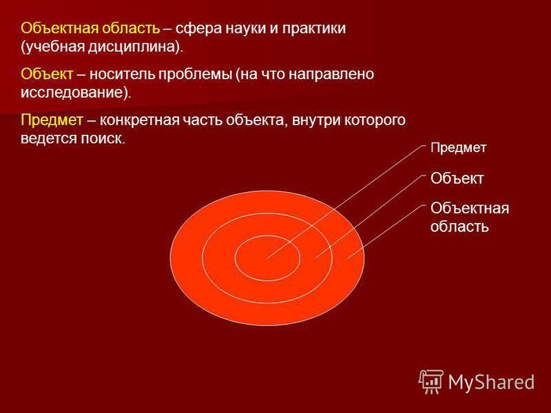 Предмет Объект Объектная область Объектная область – сфера науки и практики (учебная дисциплина). Объект – носитель проблемы (на что направлено исследование). Предмет – конкретная часть объекта, внутри которого ведется поиск.